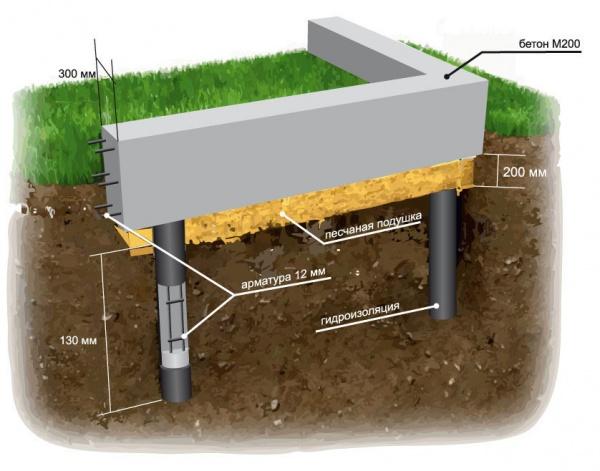 Фундамент под дом своими руками свайный фундамент