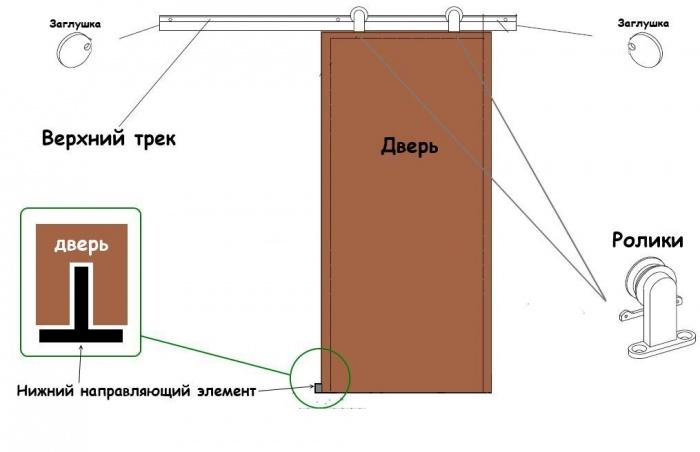 Раздвижные межкомнатные двери на рельсах