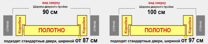 Размер дверей межкомнатных