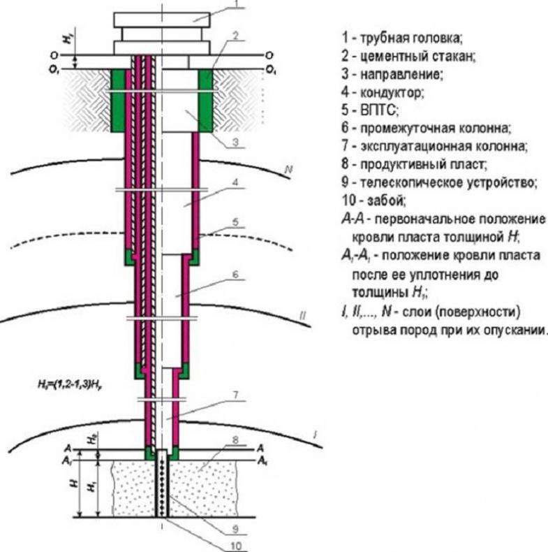 Схема процесса бурения скважин