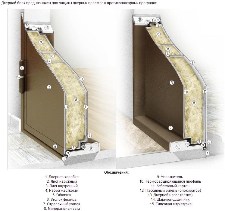 Как сделана противопожарная дверь