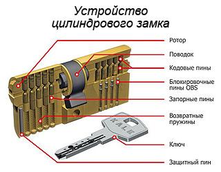 Врезной замок для деревянной двери