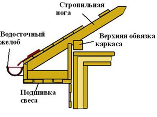 Как подшить крышу своими руками