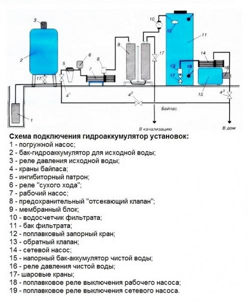 Насос для воды в частном доме схема