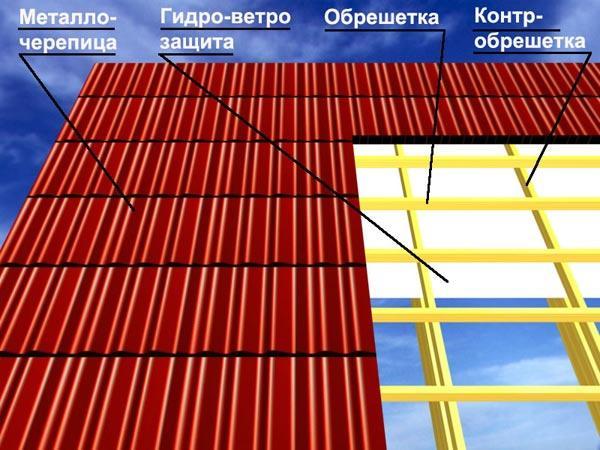 Гидроизоляция под металопрофиль мастика для блоков бетон