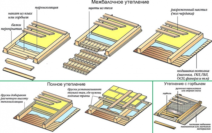 Пола фольгированная теплоизоляция