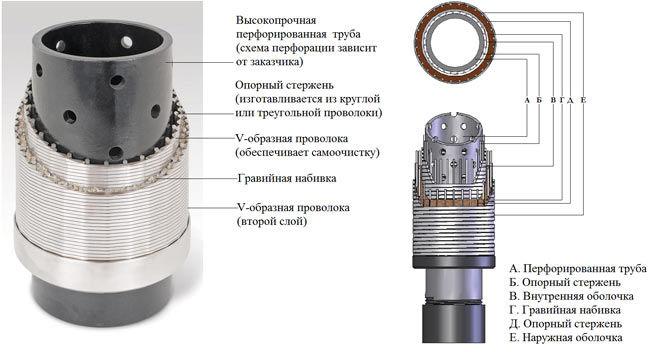 Фильтр для скважин на воду своими руками видео
