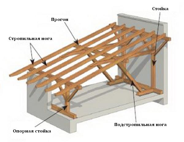 Односкатная крыша из профнастила