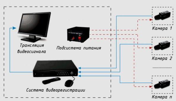 Схема монтажа видеонаблюдения своими руками 78