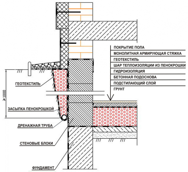 Bagaimana untuk melindungi yayasan itu kehilangan haba melalui dinding di ruang bawah tanah dikurangkan dan melalui lantai peningkatan lapisan tanah yang kecil bersebelahan dengan dinding ccuart Images