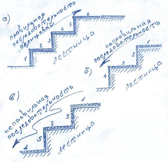 Укладка плитки на круглые ступени своими руками