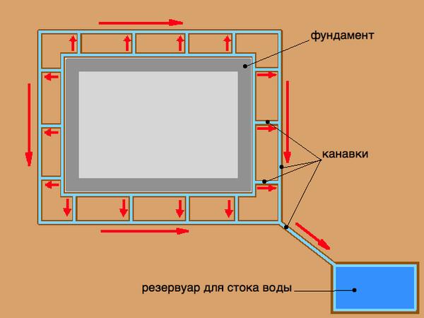 Плиточный фундамент своими руками