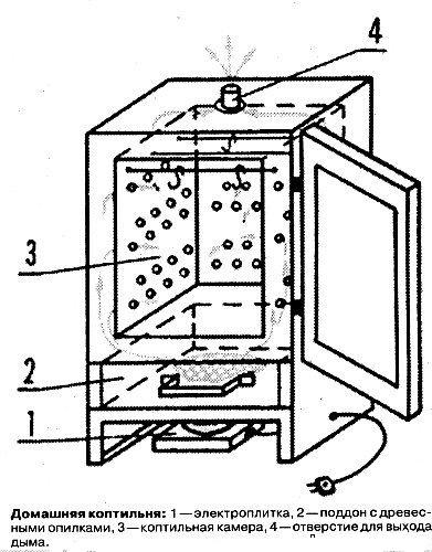 Коптильный шкаф для копчения своими руками