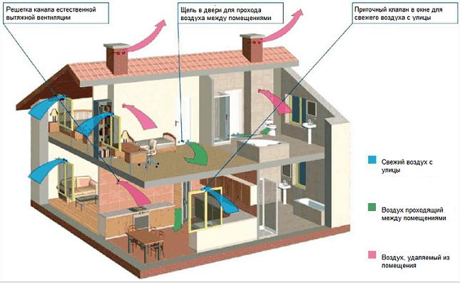 Правильная вентиляция в частном доме своими руками