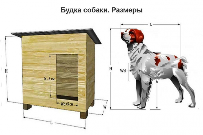 Будка для добермана размеры