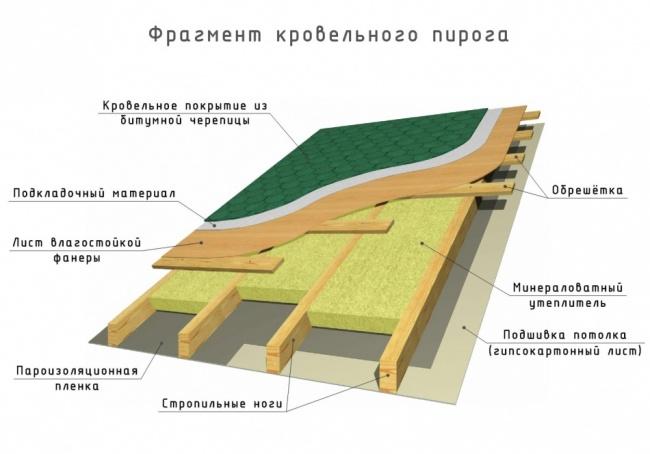 Крыша односкатная своими руками