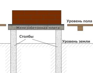 Столбчатый фундамент под печь в деревянном доме