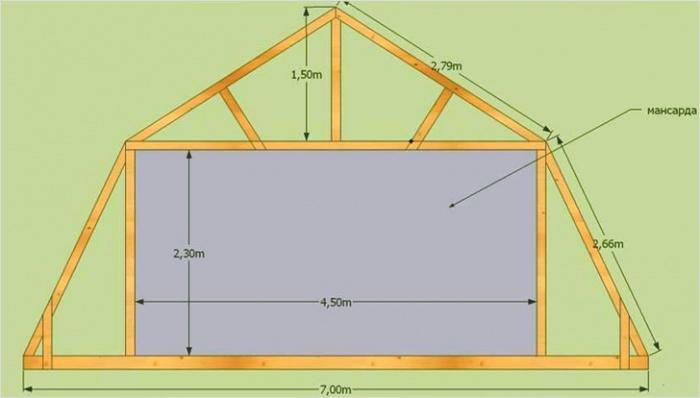 Как построить крышу мансарды своими руками