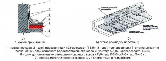 Донецке в гидроизоляция купить