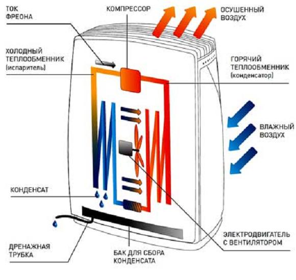 Фильтр-осушитель в шкафу с электрообогревом