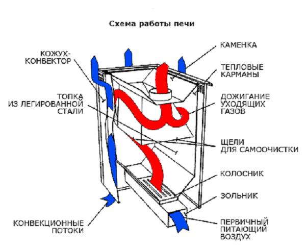 устройство принцип работы газовой печи для бани это считается