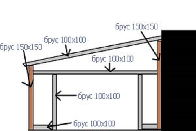 Как пристроить гараж к деревянному дому своими  298