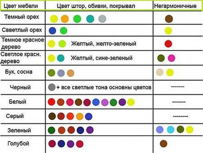 Таблица сочетаемости цветов в интерьере квартиры фото