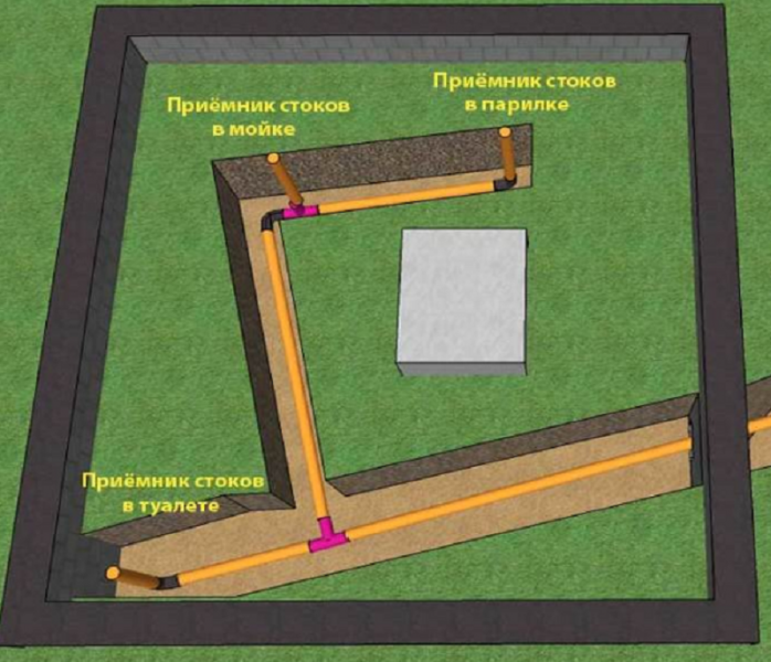 строительство стока бани