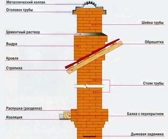 Кирпичный дымоход для металлической печи
