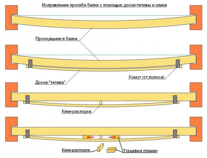 Соединение деревянных балок перекрытия встык