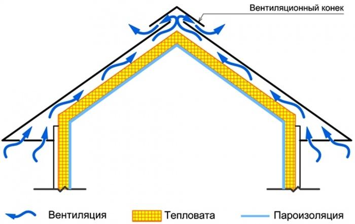 Вентиляция на мансарде в частном доме своими руками схема