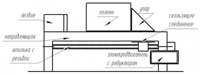 Электро дровокол