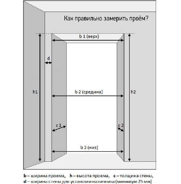 Размеры дверных проемов для межкомнатных дверей Первоначально потребуется измерить полотно двери сделать замер можно строительной рулеткой по центру или осевой линии Следующим этапом выполняется