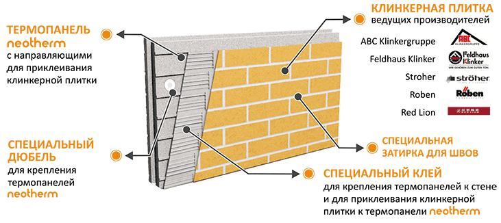 Как сделать термопанель фасадную своими руками