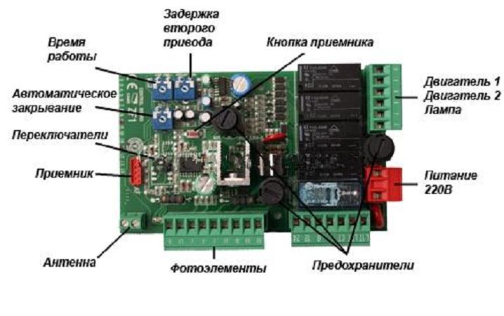 Редуктора для автоматических ворот
