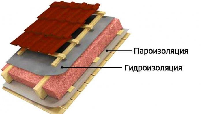 Укладка пароизоляционной пленке на кровле