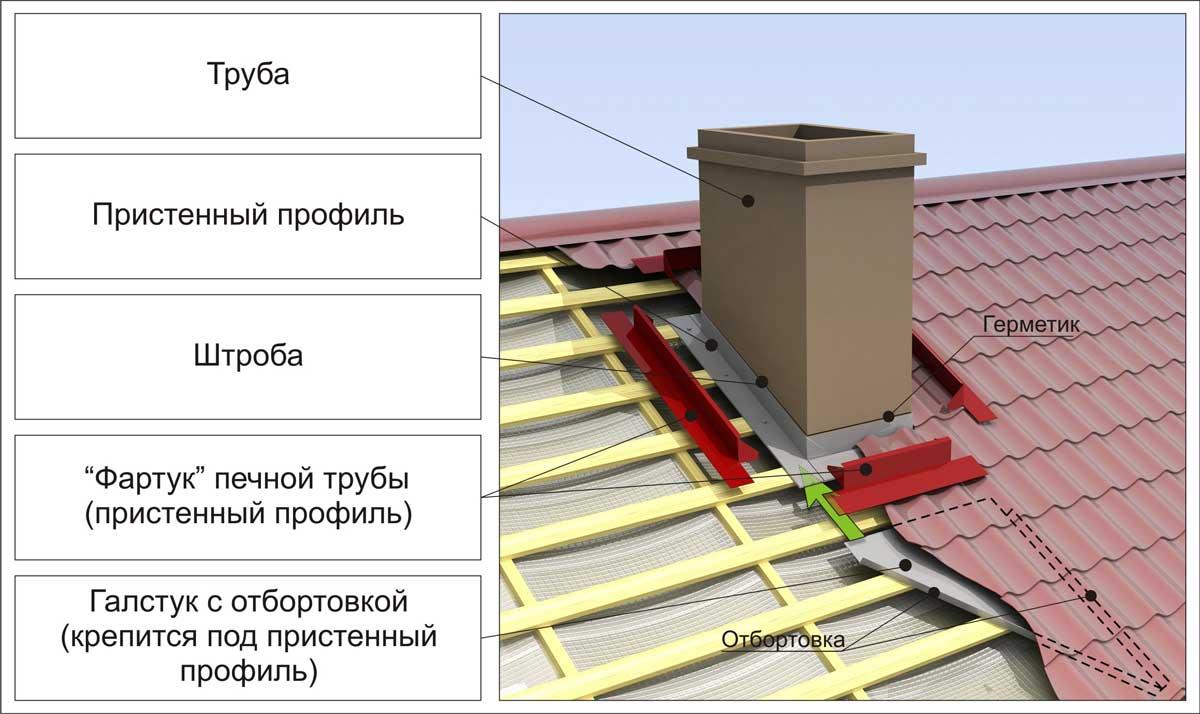 Утепление швов в панельных домах технология
