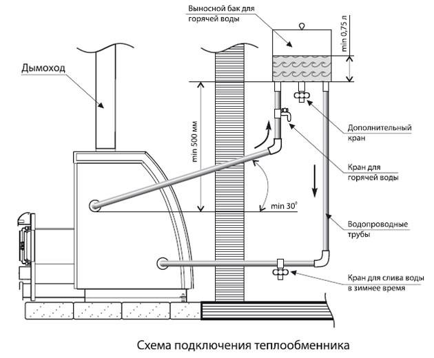 Теплообменники бак для банной печи Кожухотрубный испаритель Alfa Laval DXQ 275R Петропавловск-Камчатский