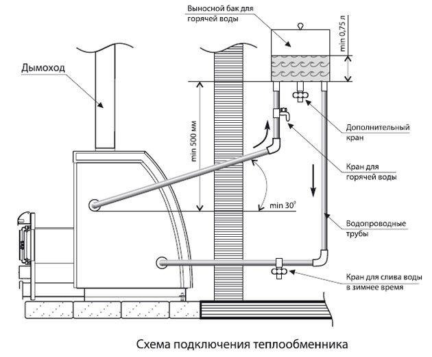 Конструкция бака теплообменника теплообменник банной печи цена