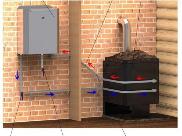 Варианты теплообменника в банной печи Уплотнения теплообменника Alfa Laval TL10-PFD Комсомольск-на-Амуре