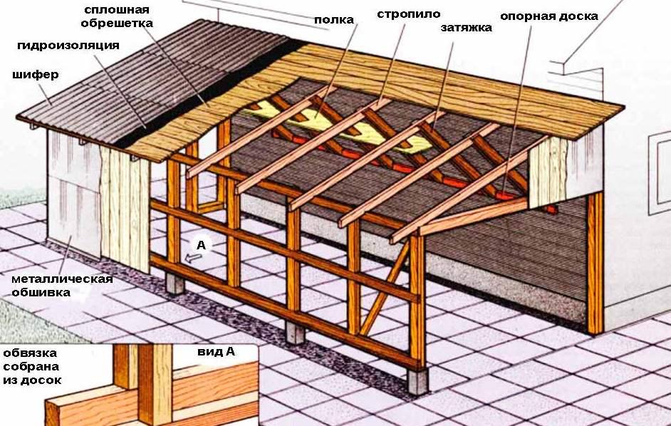 Односкатная простая крыша своими руками