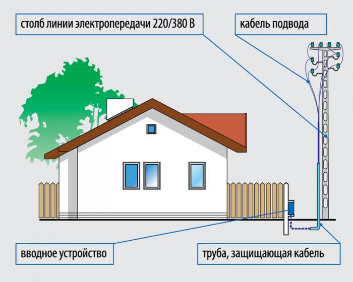 Документы для подключения электричества в Загородное шоссе провести к дому вод и свет