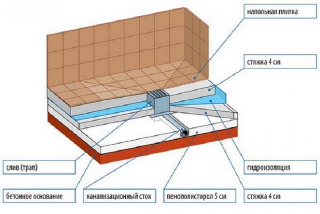 Защитная стенки гидроизоляции