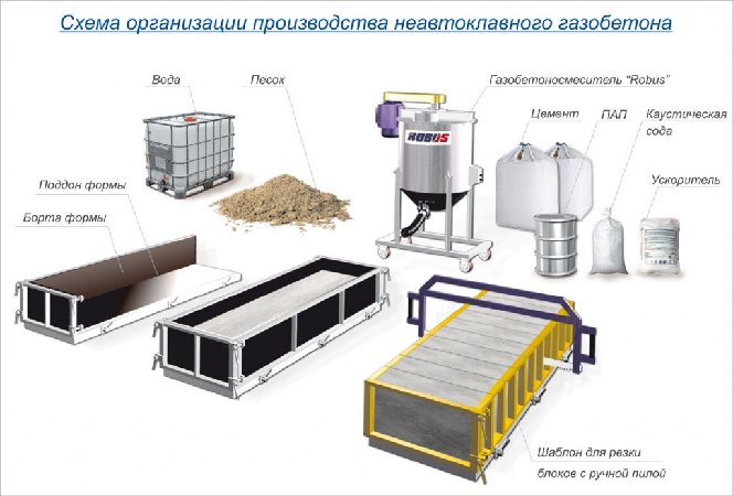 Купить оборудование по производству газобетона в москве