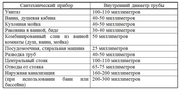Размеры пластиковых канализационных труб
