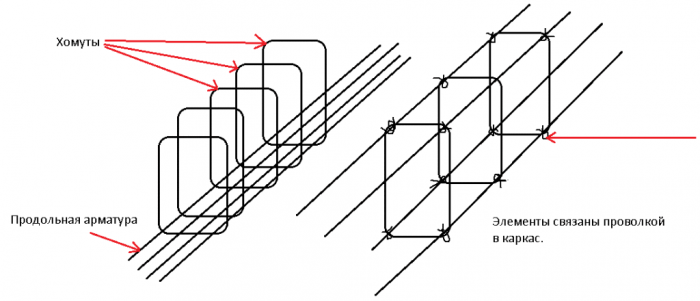 Как вязать стеклопластиковую арматуру для фундамента
