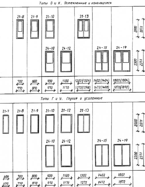 Какой размер дверного проема для установки двери