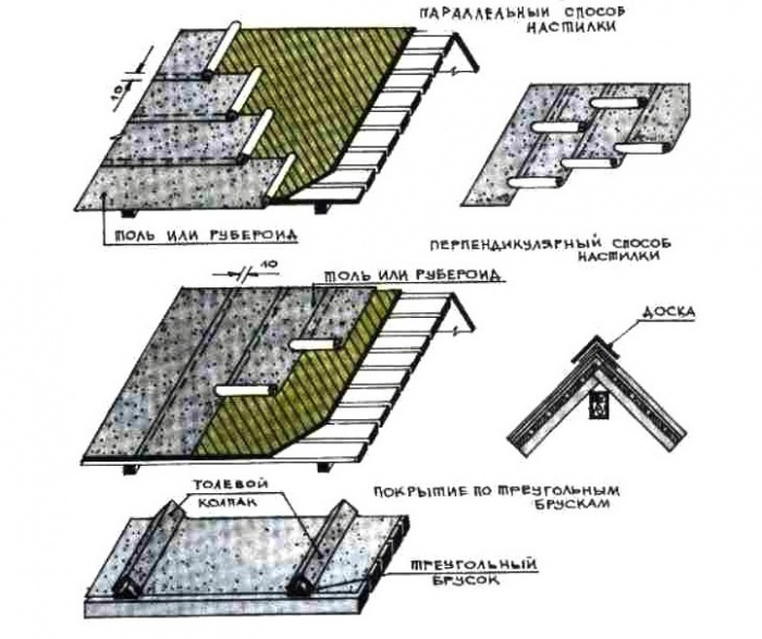 Как покрыть крышу толью