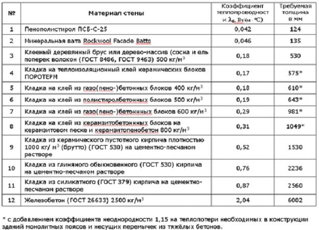 Пароизоляция для плоских кровель технониколь 3 30