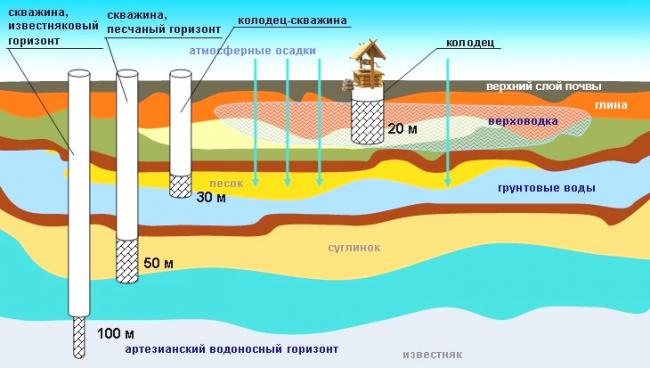 Глубина водоносных горизонтов в долгопрудном